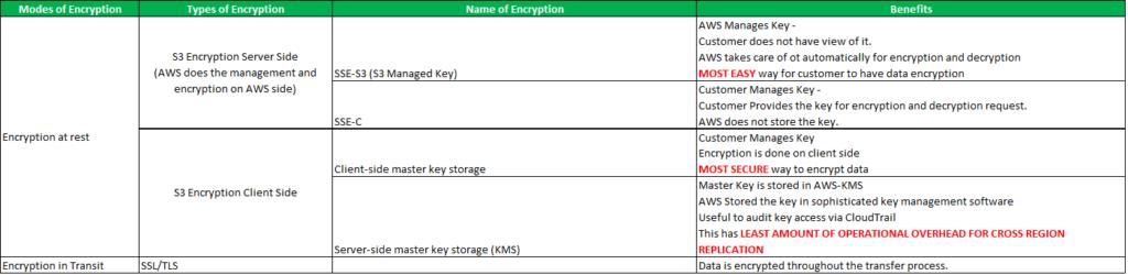 AWS-S3 Encryption