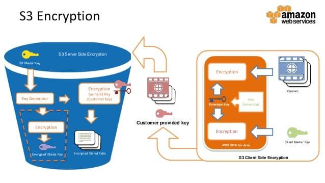 Amazon Web Services Encryption